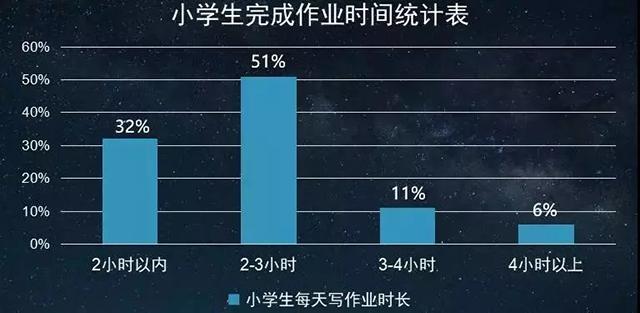 来源:中国中小学写作业压力报告